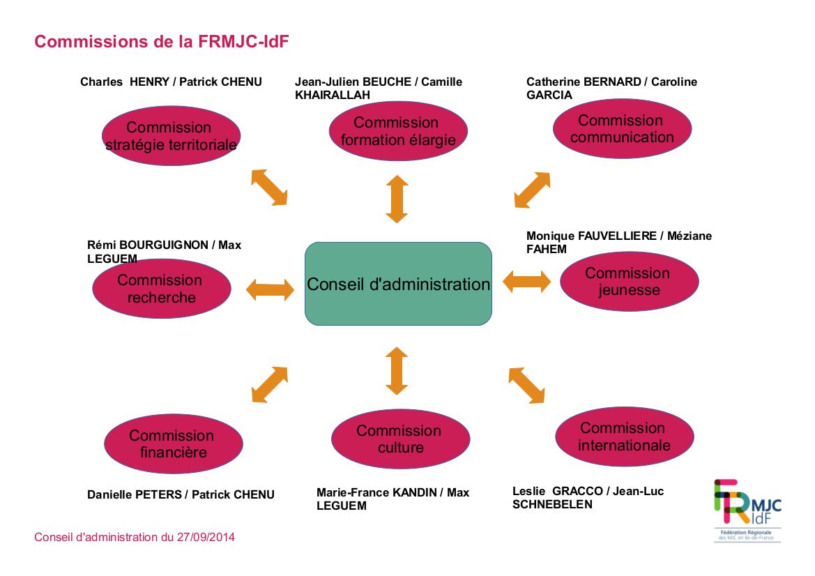 schema_organisation_commissions